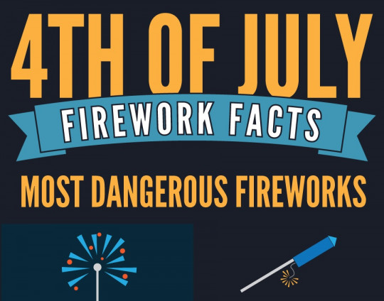 4th of July Firework Facts