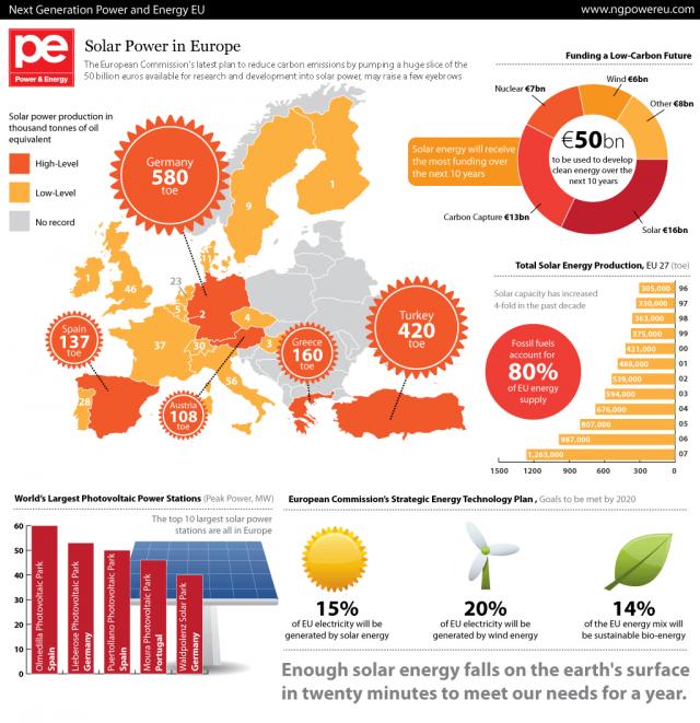 European Solar Power
