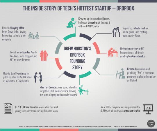 Dropbox founding story - with Drew Houston