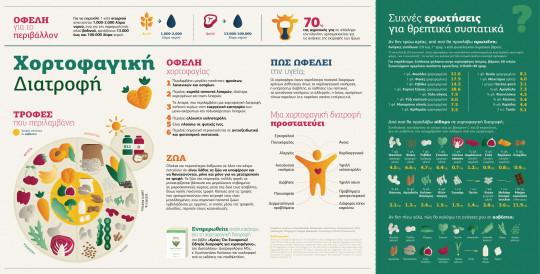 Χορτοφαγική διατροφή - Vegetarian diet