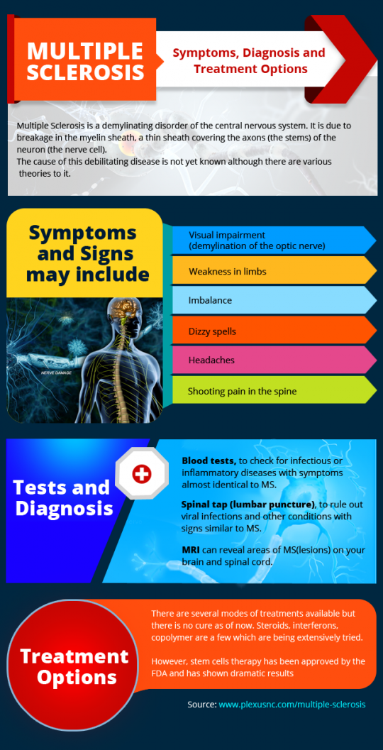 Multiple Sclerosis - Symptoms, Diagnosis and Treatment Options
