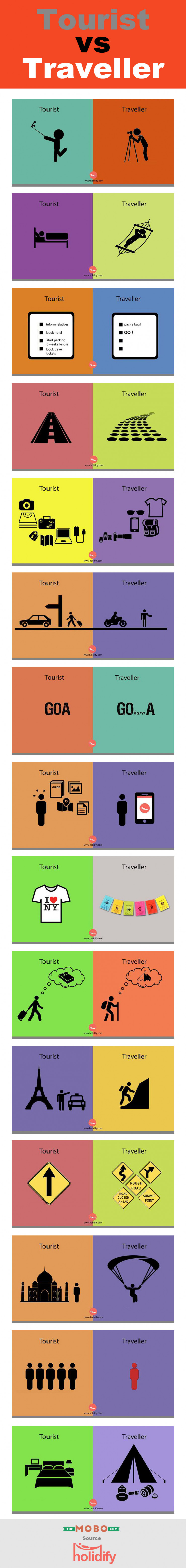 Are You a Tourist Or a Traveller ? This #Infographic Will Tell you