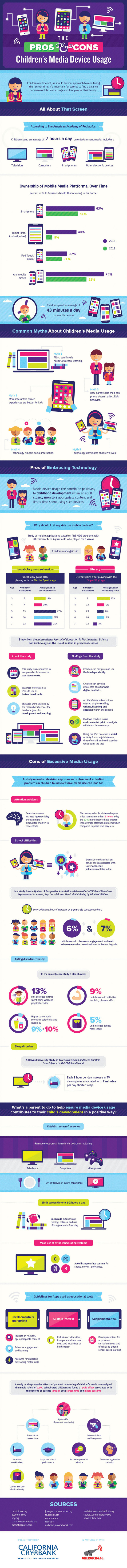 The Pros and Cons of Children�s Media Device Usage