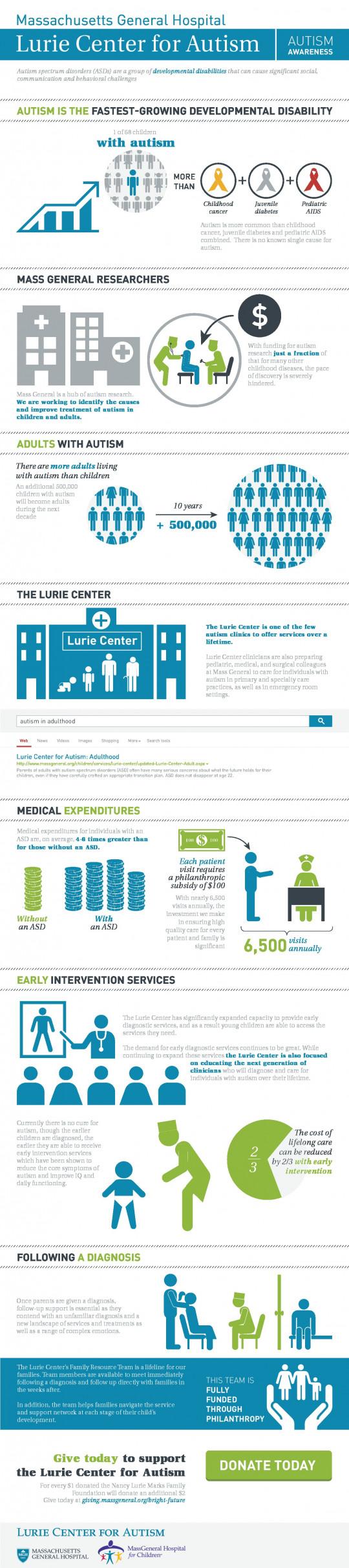 Lurie Center - Autism Awareness