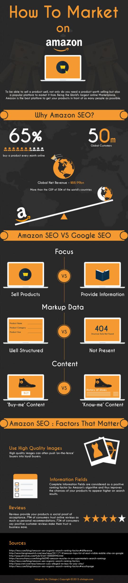 Amazon Keywords and SEO vs. Google