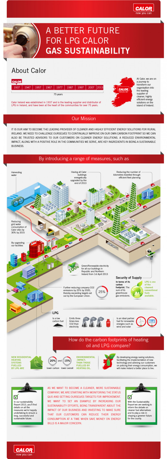Gas Sustainability