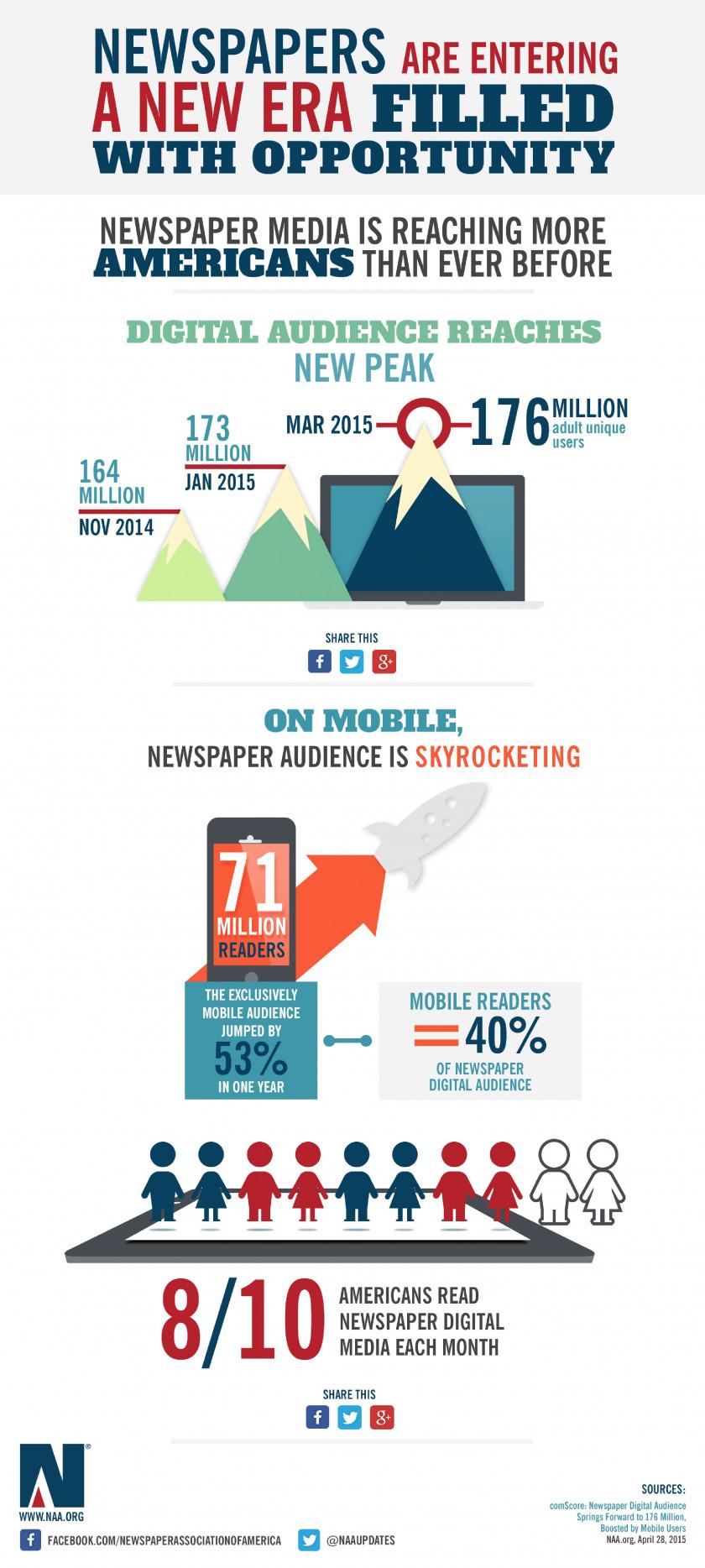 The Increased Reach of Newspaper Digital Media