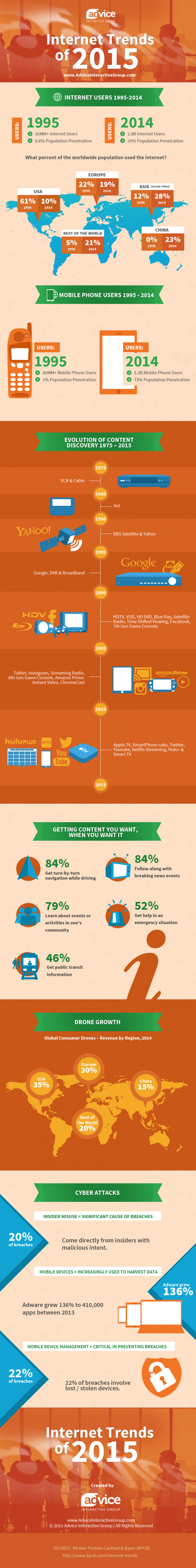 Internet Trends of 2015 Infographic