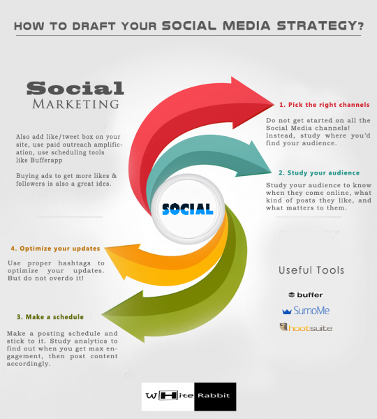 HOW TO DRAFT YOUR SOCIAL MEDIA STRATEGY?