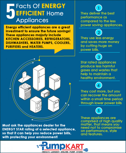 5 Facts of Energy Efficient Home Appliances