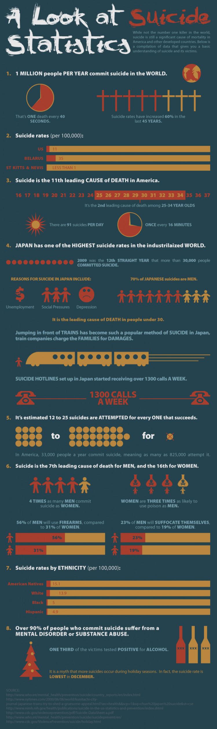 A Look at Suicide Statistics