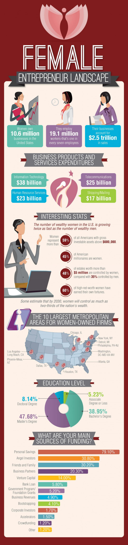 Female Entrepreneur Landscape