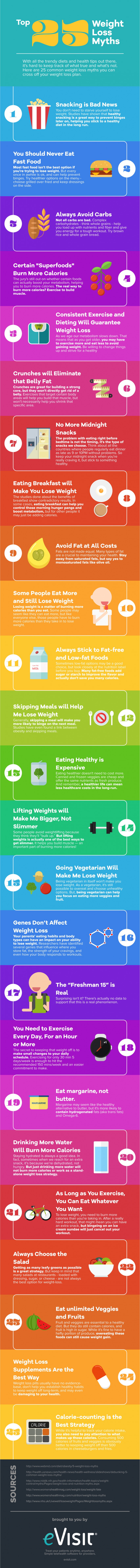 Top 25 Weight Loss Myths