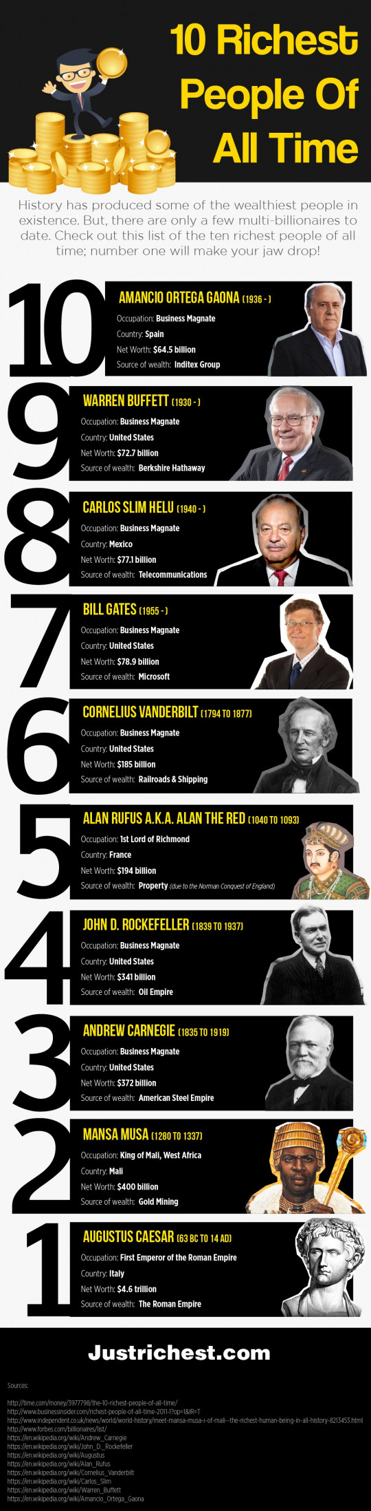 10 Richest People of All Time