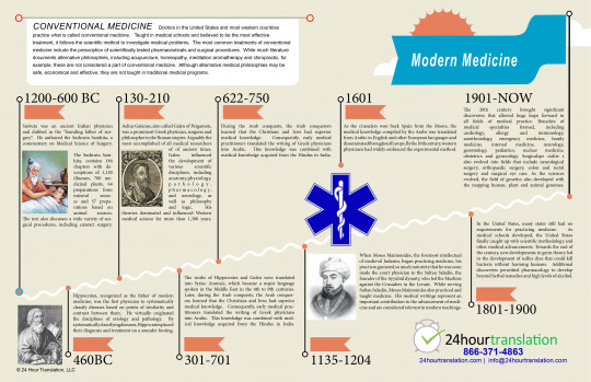 The History of Modern Medicine