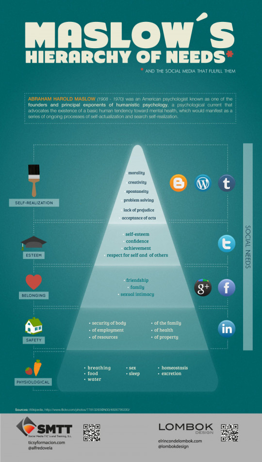 Social Media and Maslow�s hierarchy of needs