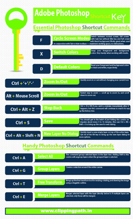 Most Important 20 Photoshop Shortcuts