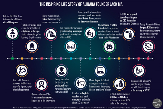 The inspiring life story of Alibaba founder Jack Ma
