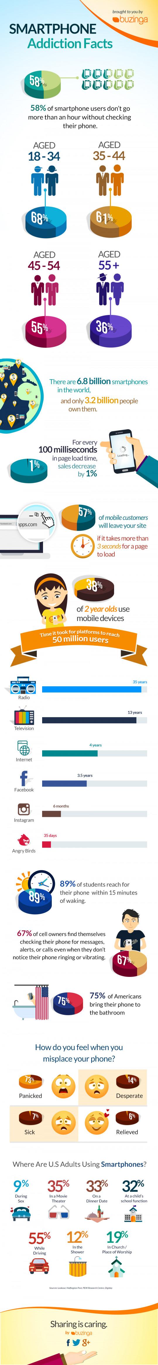 Smartphone Addiction Facts