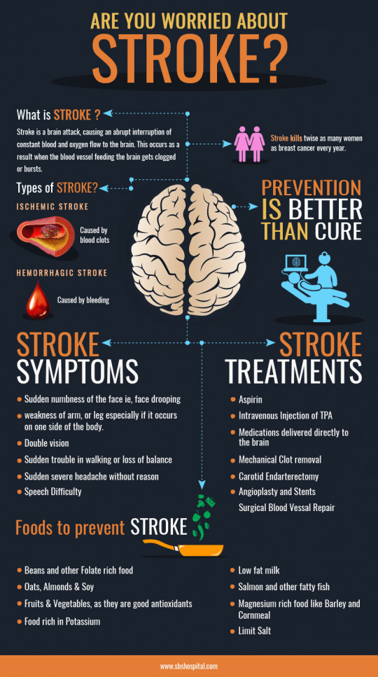 Are You Worried About Stroke?