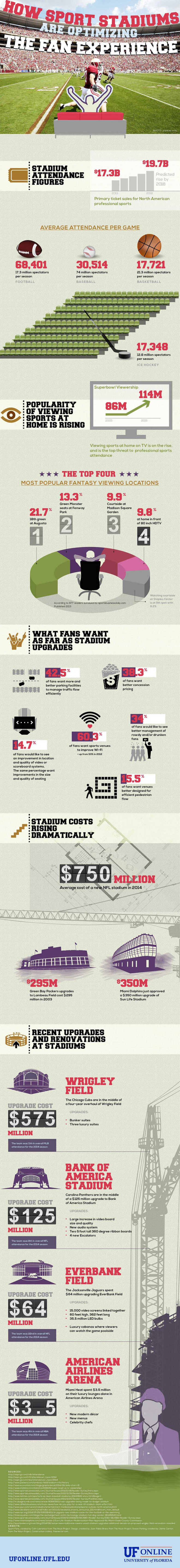 How Sport Stadiums are Optimizing the Fan Experience