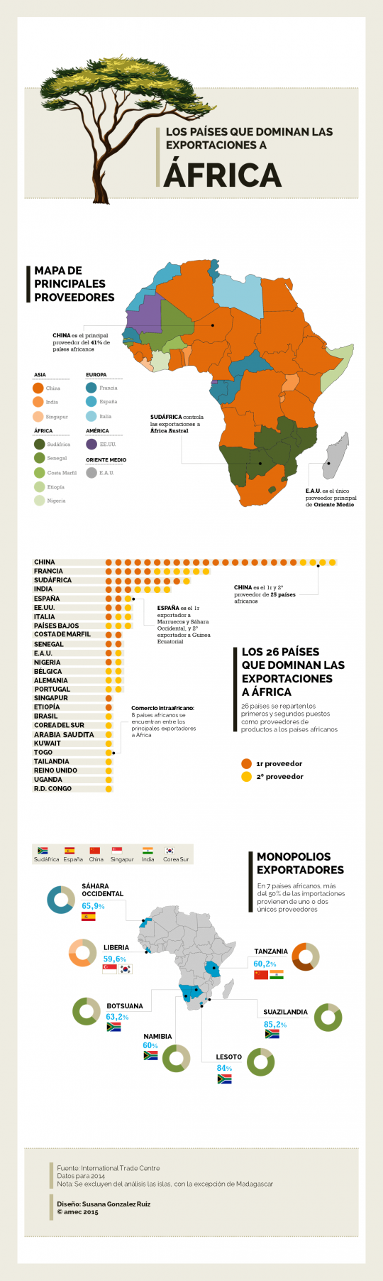 Which Countries Dominate Exports to Africa? (Spanish)