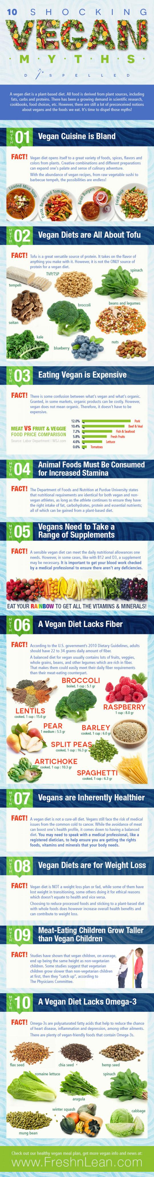10 Shocking Vegan Myths Dispelled