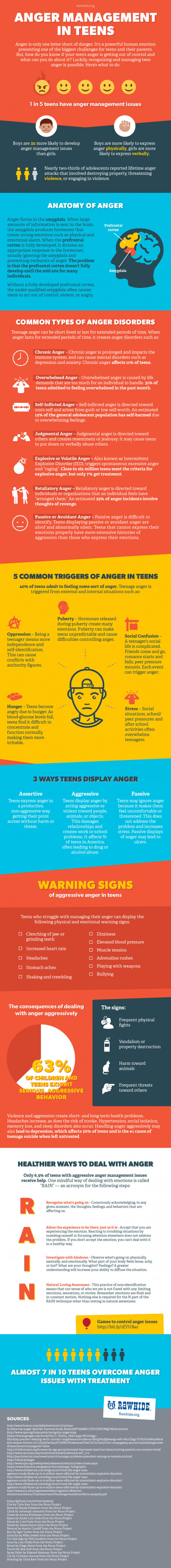 Teen Anger Management - Types, Trigger and Treatment