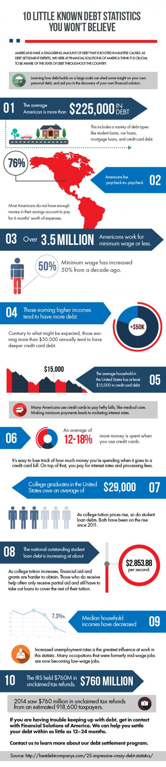 10 Little Known Debt Statistics You Won