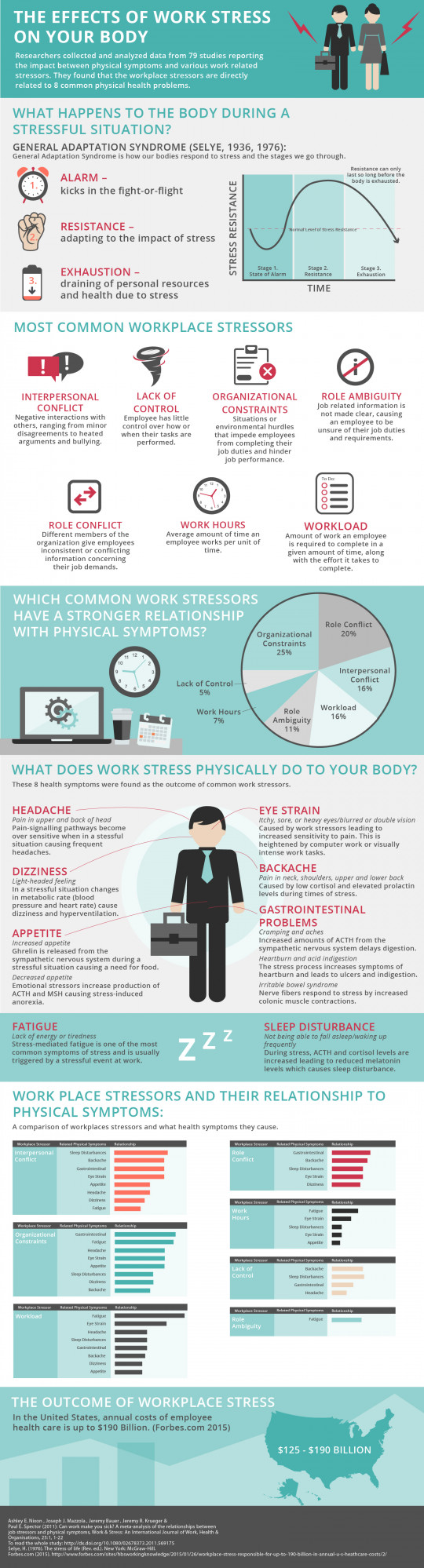 The Effects of Work Stress on Your Body