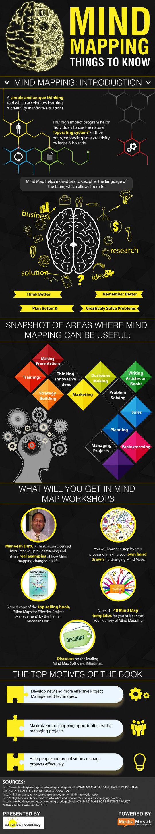 Infographic: Mind Mapping: Things to know
