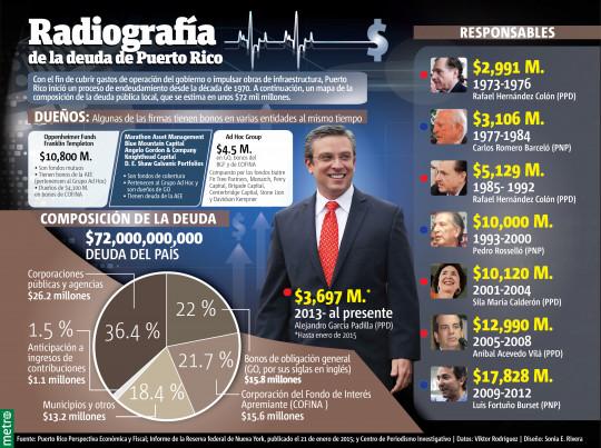 Radiografía de la deuda de Puerto Rico