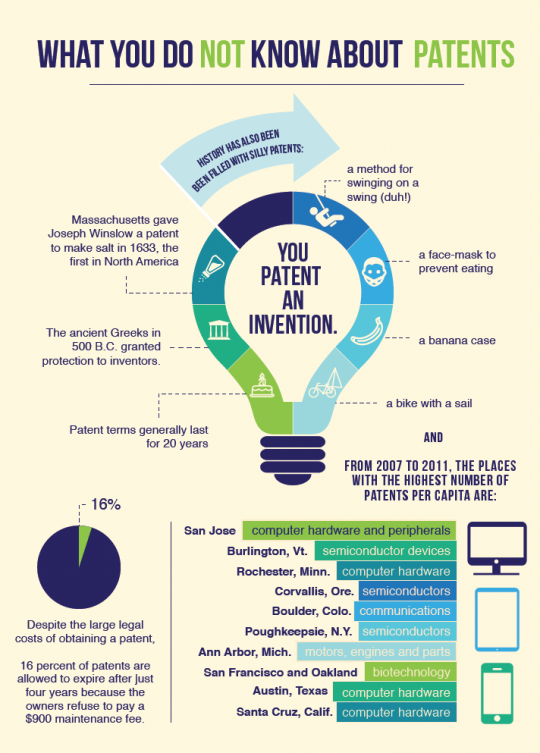 What you do not know about patents