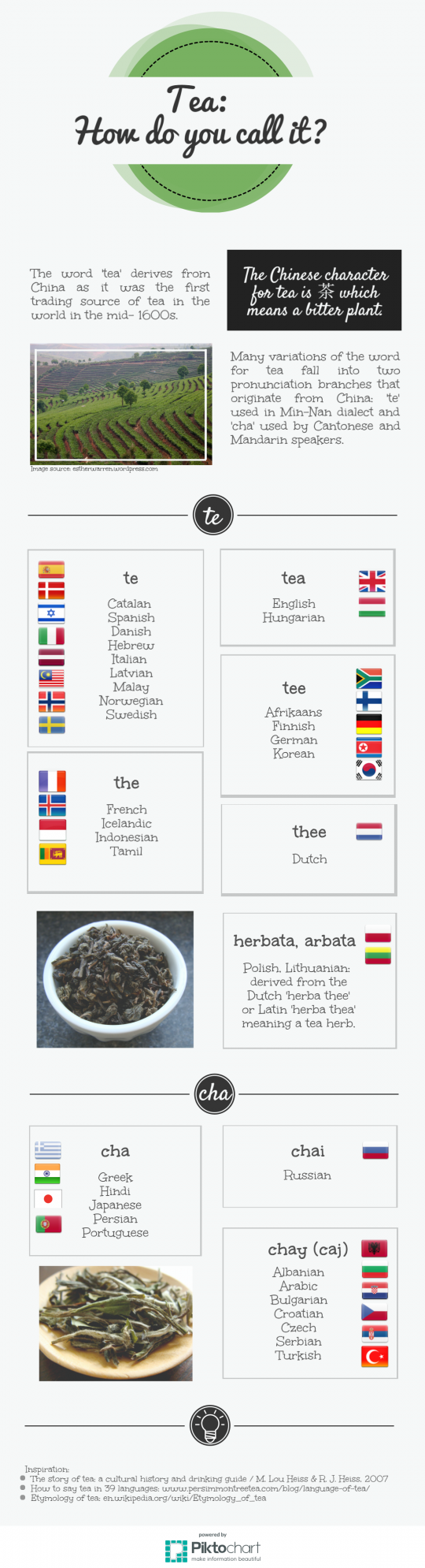 Tea: how do you call it?