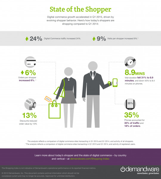 The State of The Shopper