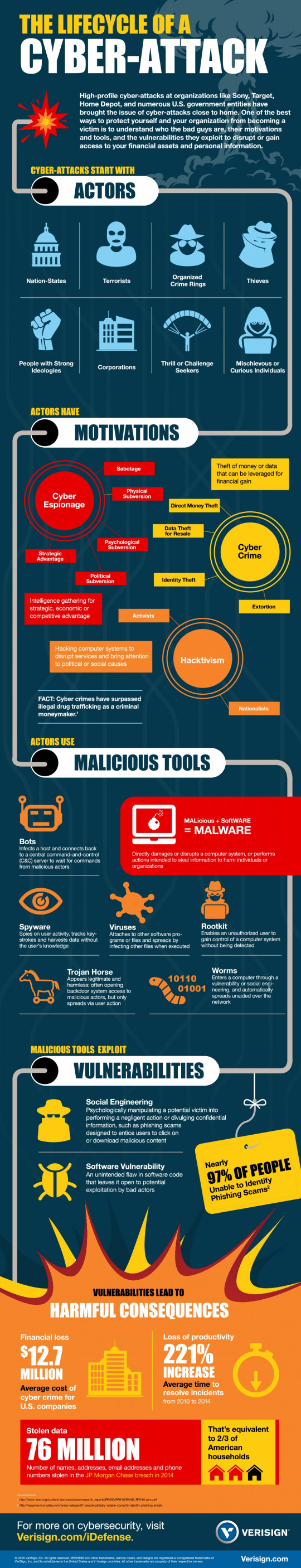 The Lifecycle of a Cyber-Attack
