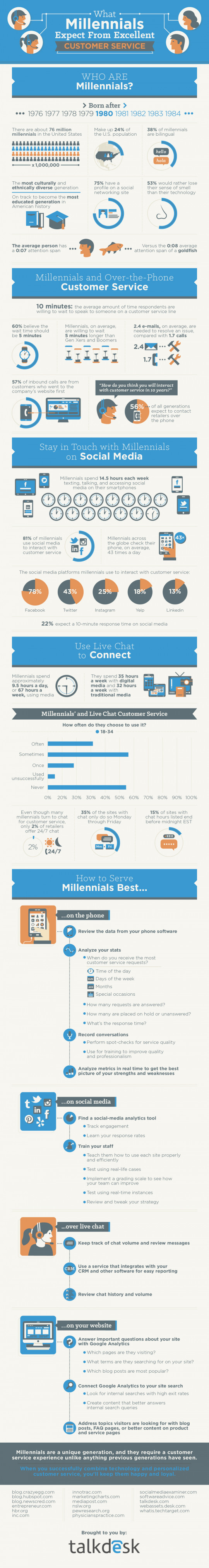 Delivering Excellent Customer Service: What Millennials Expect