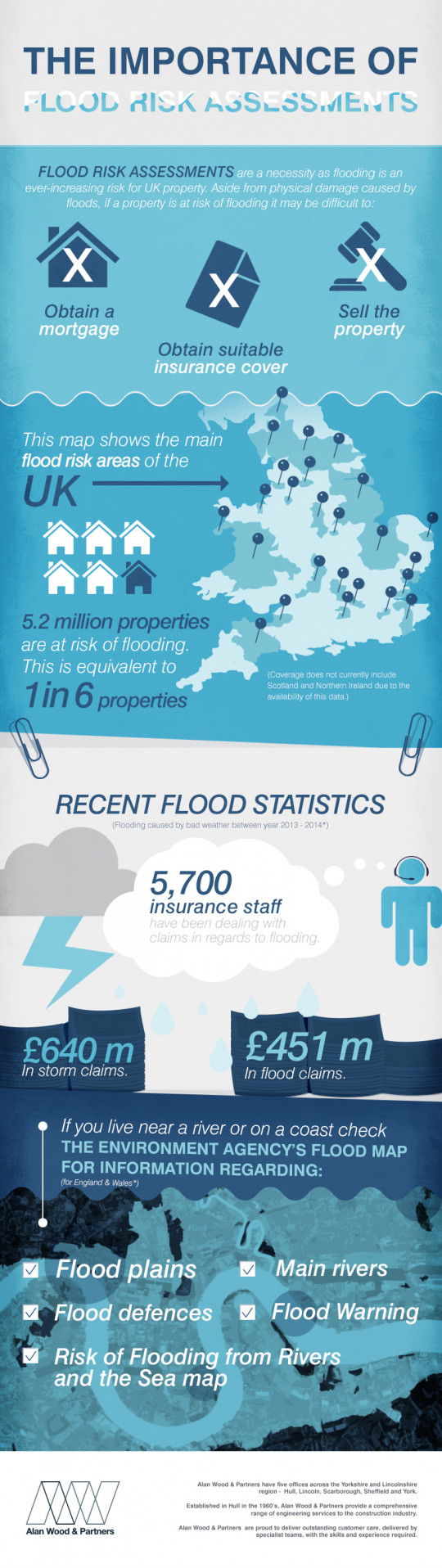 The importance of Flood Risk Assessments