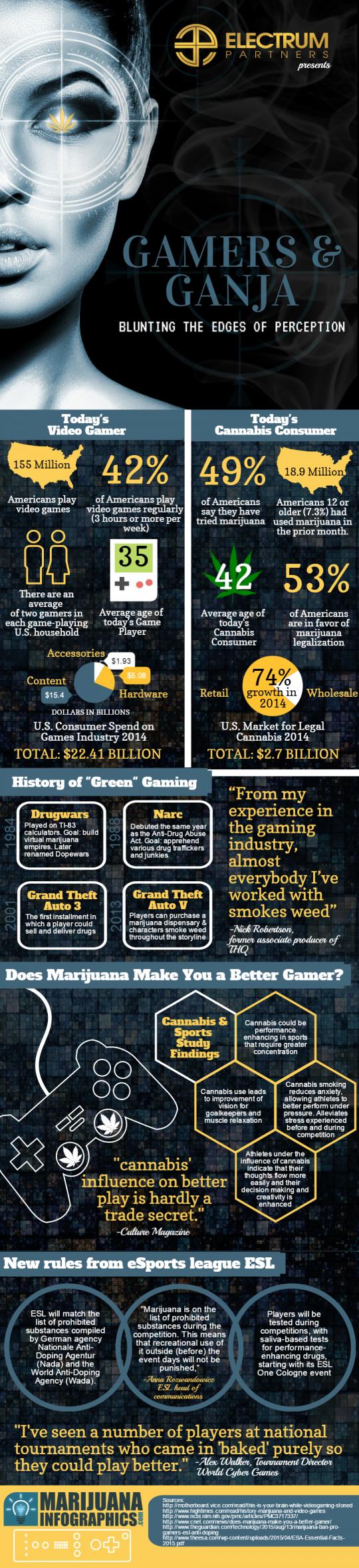 Gamers & Ganja