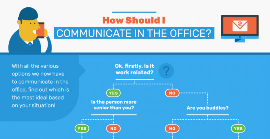 How Should I Communicate in the Office?