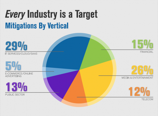 Verisign Q3 2015 DDoS Trends Report