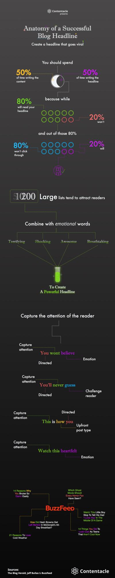 Anatomy of a Successful Blog Headline