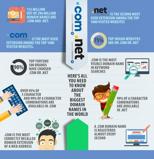 .COM & .NET domains
