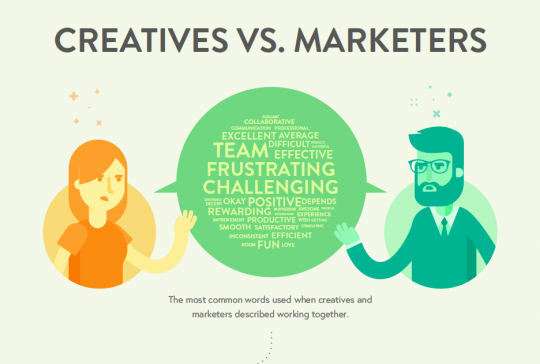 Marketers vs Creatives: Communication Breakdown