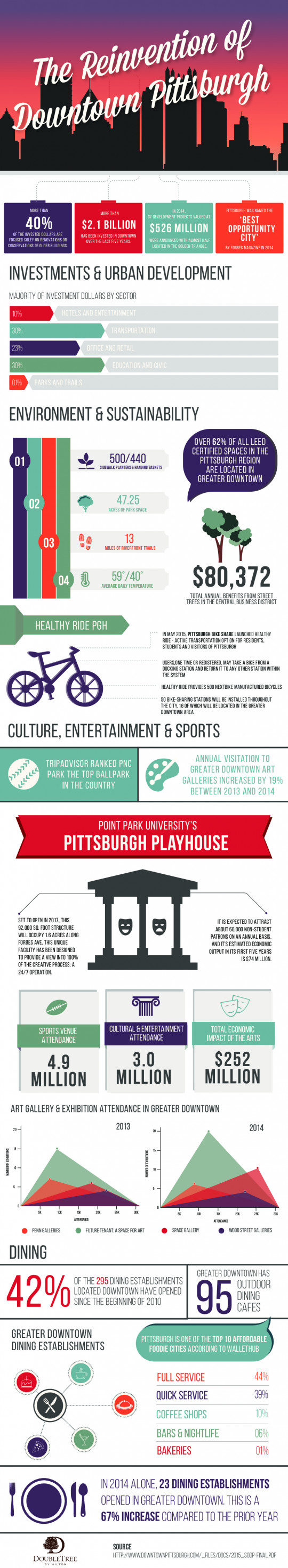 The Reinvention of Downtown Pittsburgh