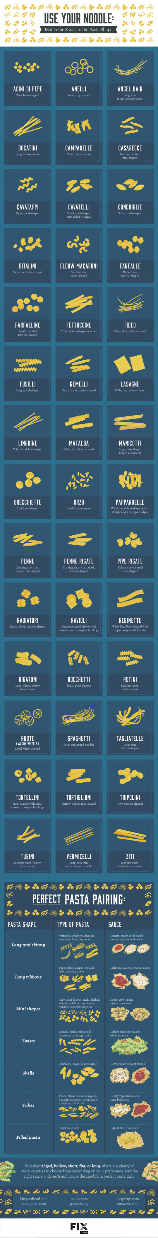 Use Your Noodle: Match the Sauce to the Pasta Shape