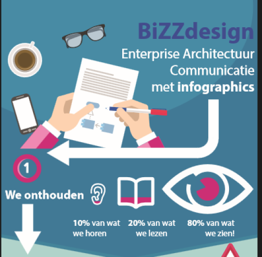 Enterprise Architectuur Communicatie met Infographics