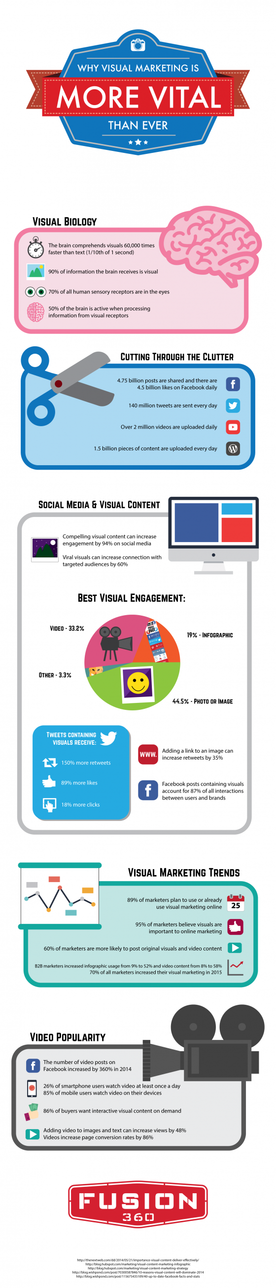 Why Visual Marketing is More Vital Than Ever