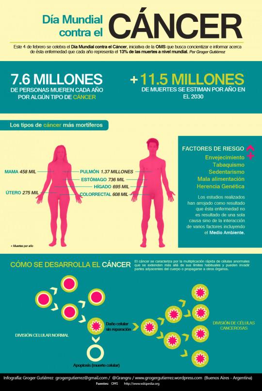 Infografía Día Mundial contra el Cáncer