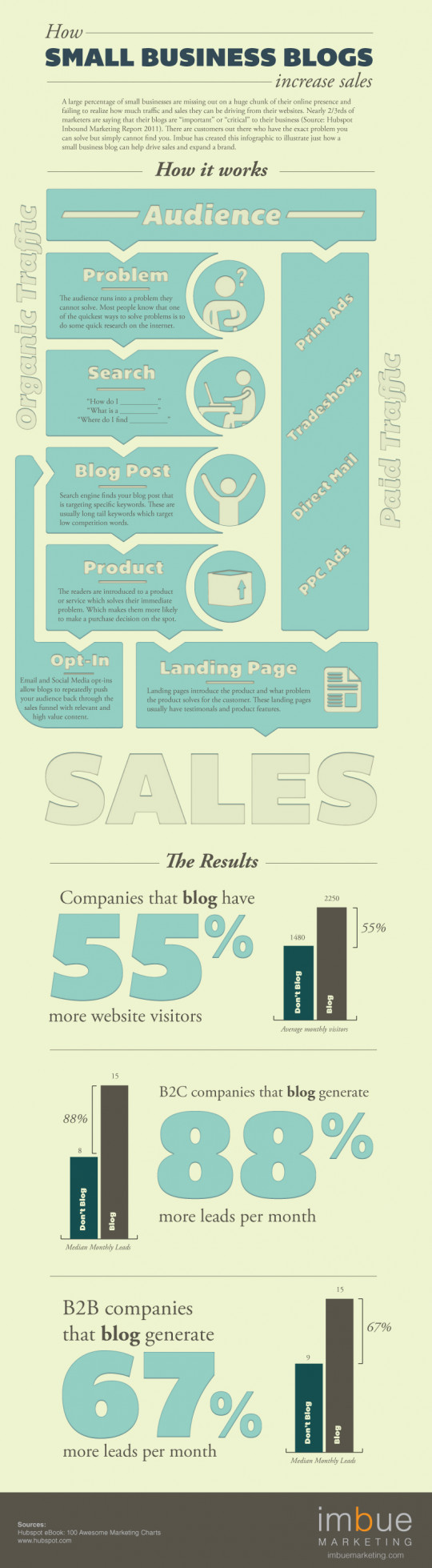 How Small Business Blogs Increase Sales